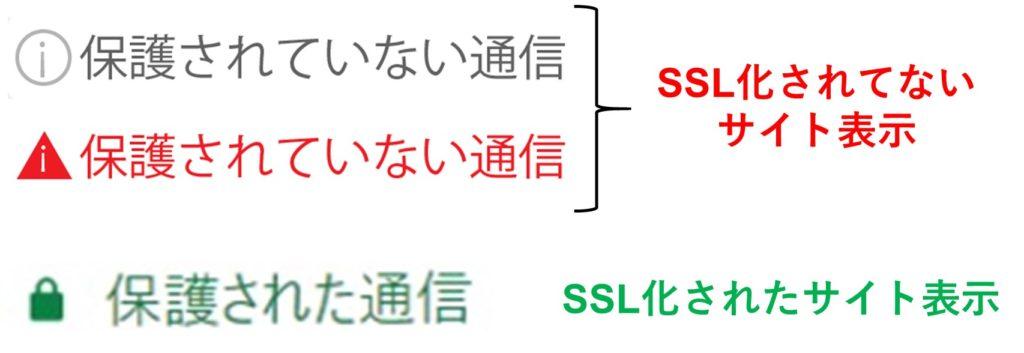ssl化表示